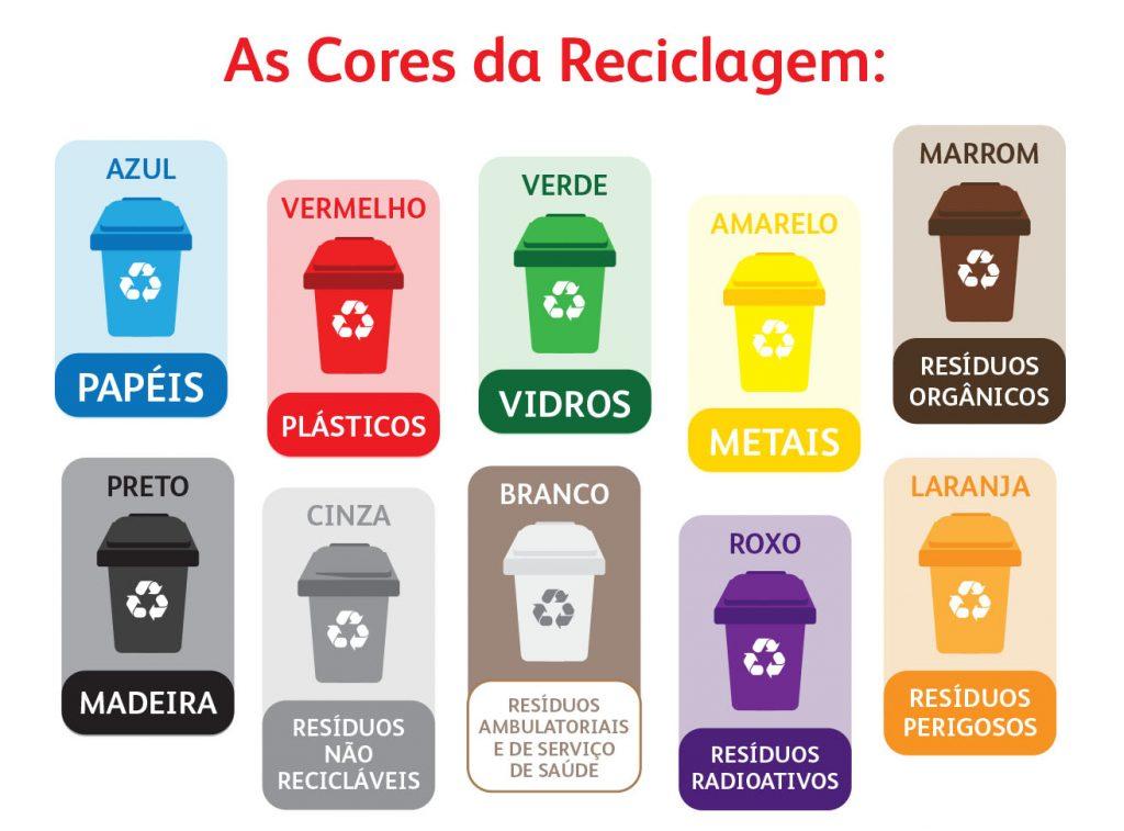 A importância da Reciclagem